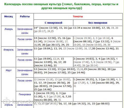 Посевной лунный календарь огородника на 2013 год