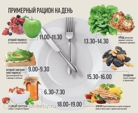 принципы питания для похудения по малышевой
