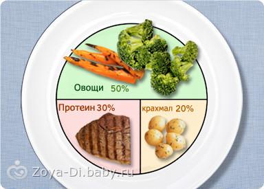 Каким должен быть размер порций на ПП?