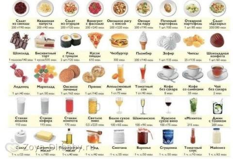 как питаться на пп чтобы похудеть