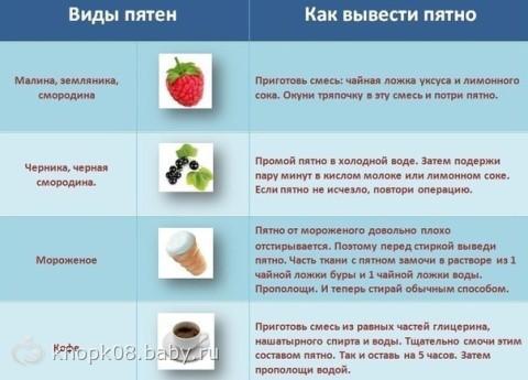 Чем вывести пятна от еды в домашних условиях