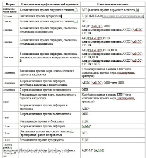 Календарь прививок (Беларусь)