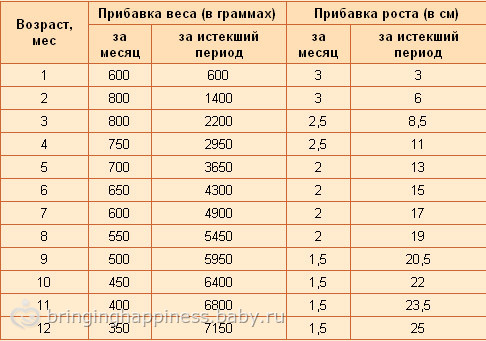 вес по таблице: