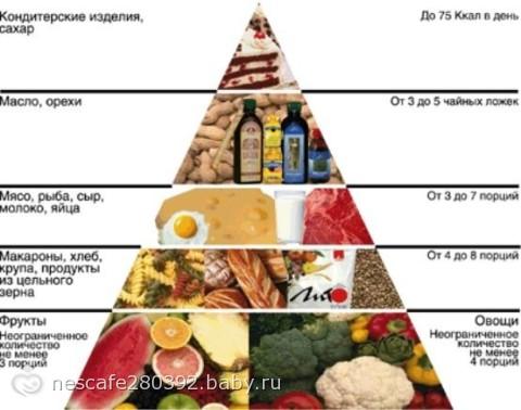питание чтоб скинуть вес