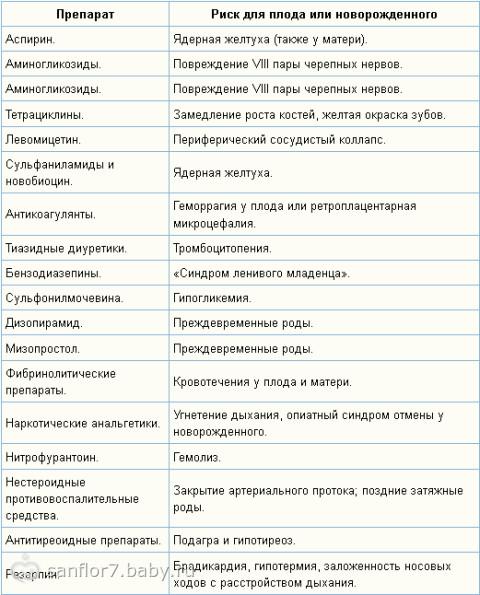 Беременность и лекарства на ранних сроках