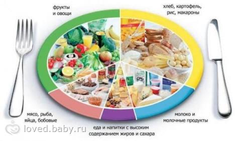 пп правильное питание рецепты